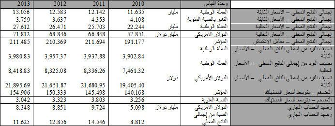 Oman Economy